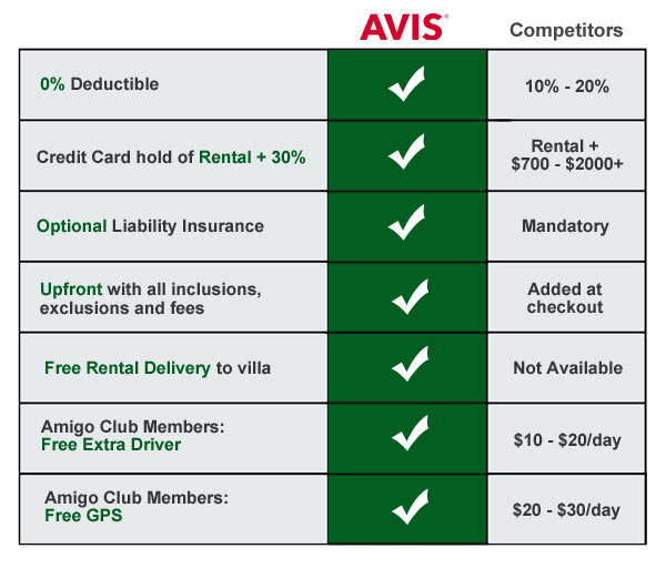 Book With Avis For No Hidden Fees 0 Deductible Upfront Rates Free Villa Delivery